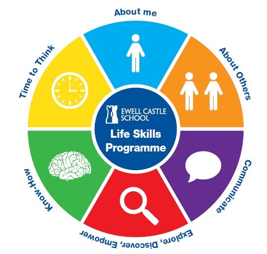 Academic and employability skills report